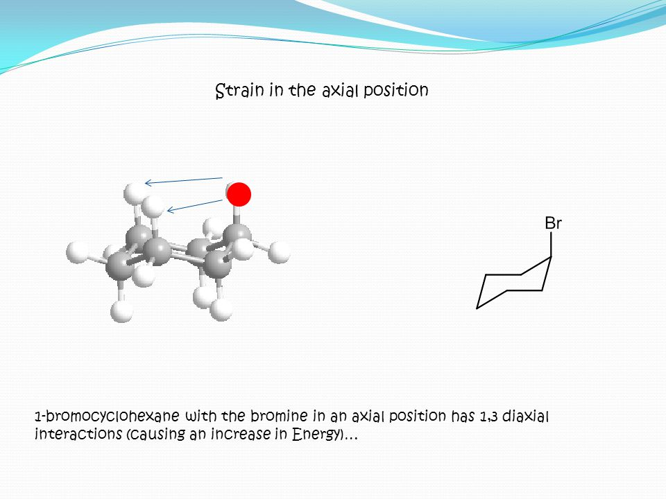 Strain in the axial position