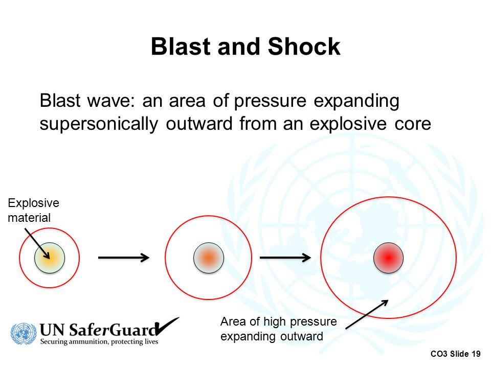 Blast and Shock Blast wave: an area of pressure expanding supersonically outward from an explosive core.