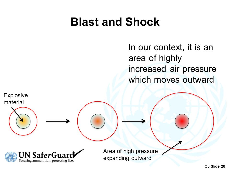 Blast and Shock In our context, it is an area of highly increased air pressure which moves outward.