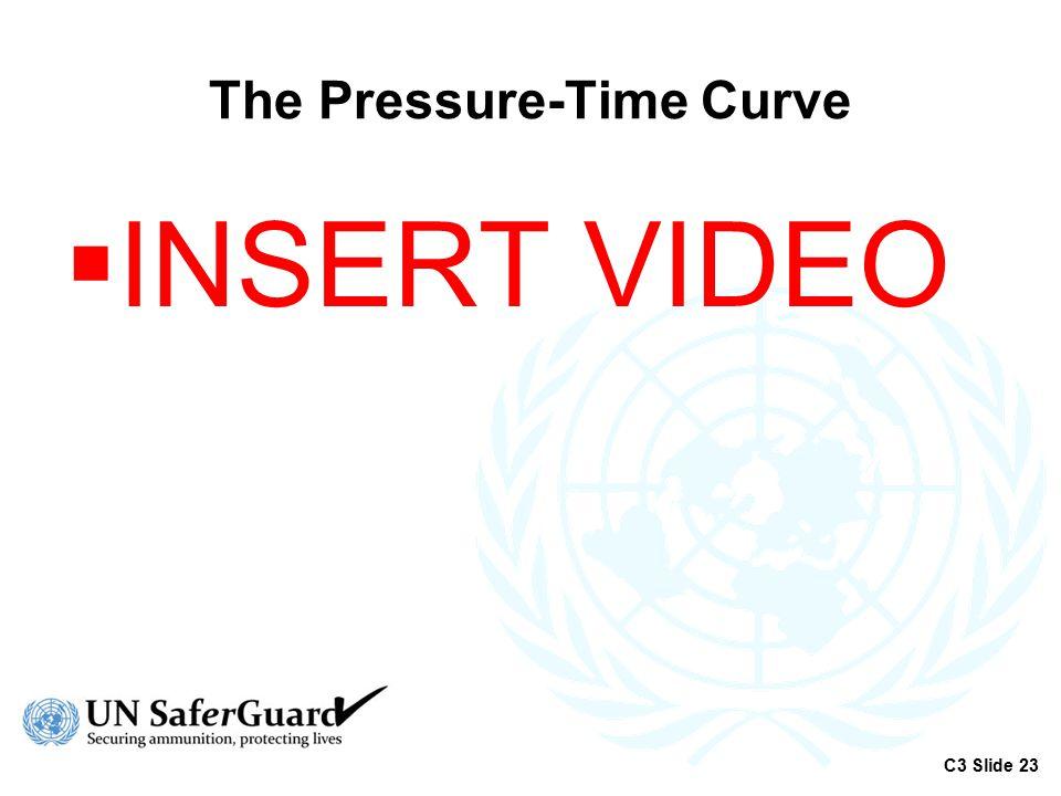The Pressure-Time Curve
