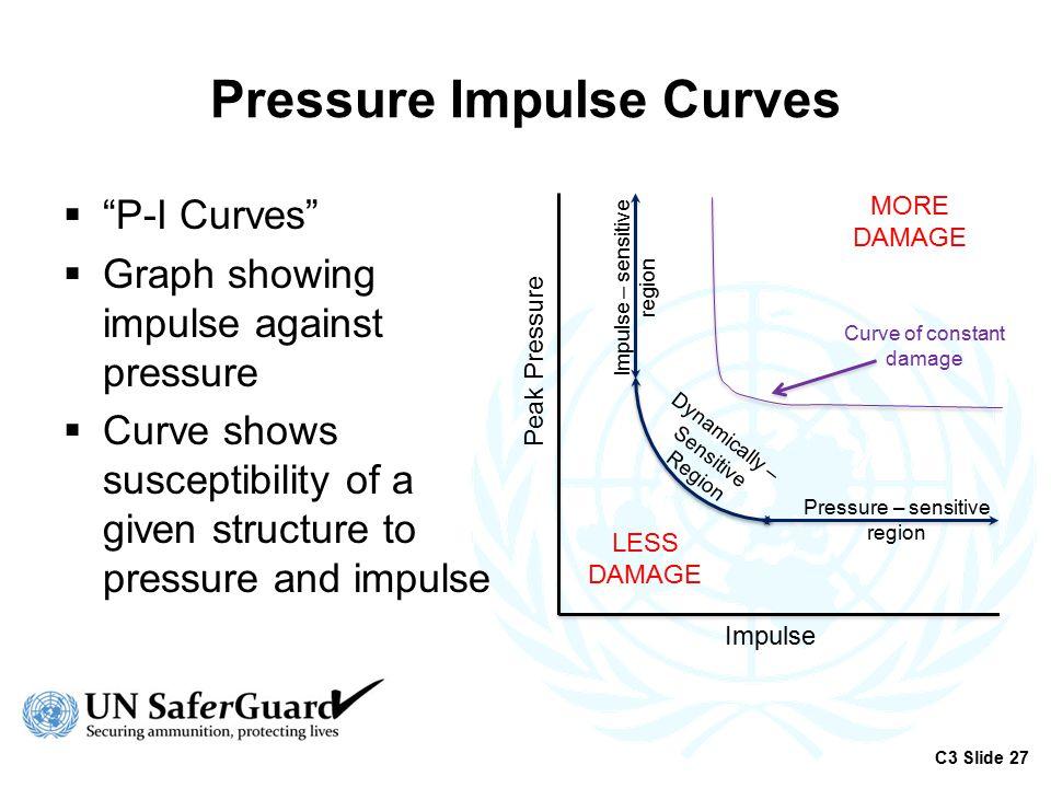 Pressure Impulse Curves