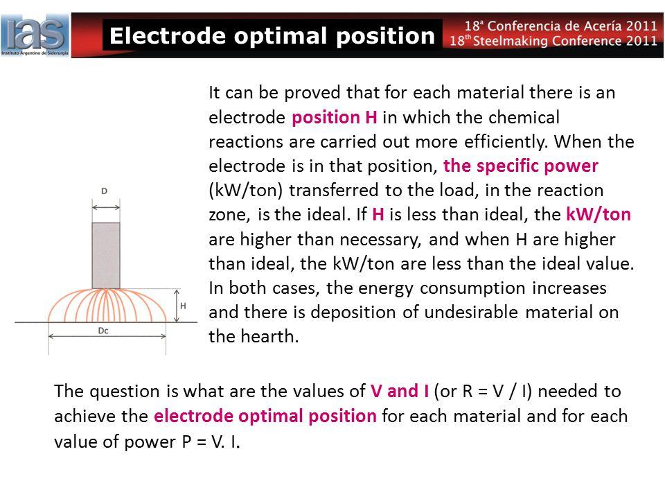 Electrode optimal position
