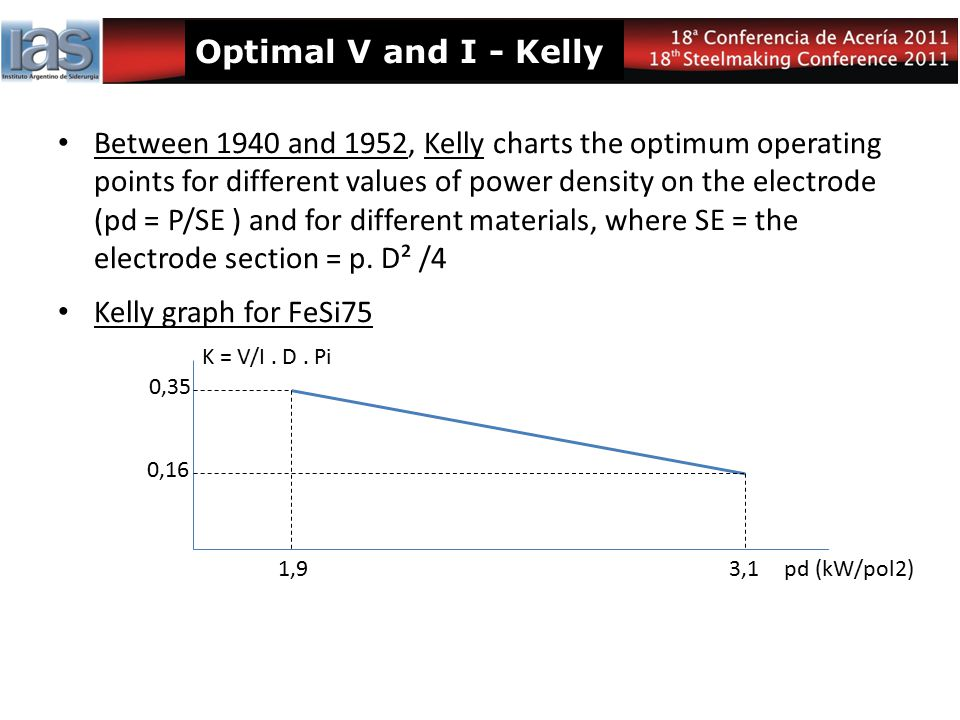 Optimal V and I - Kelly