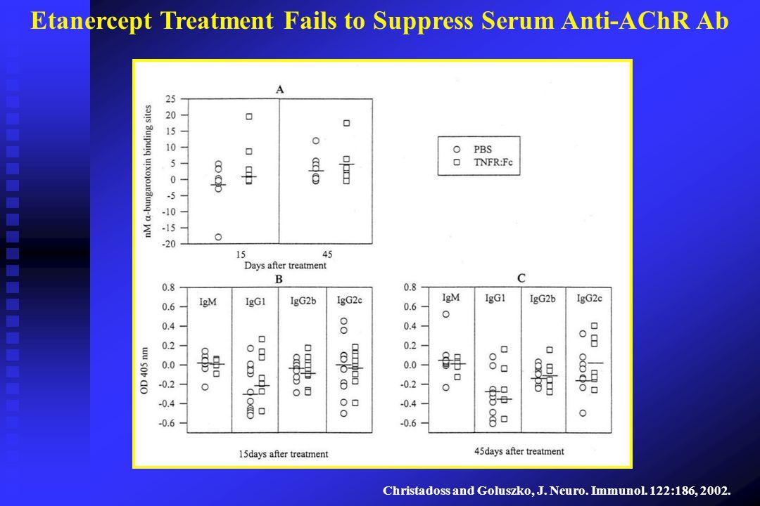 Etanercept Treatment Fails to Suppress Serum Anti-AChR Ab