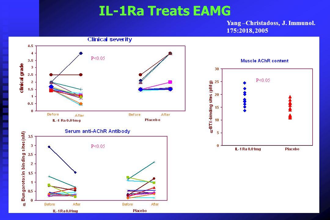 IL-1Ra Treats EAMG Yang –Christadoss, J. Immunol. 175:2018, 2005