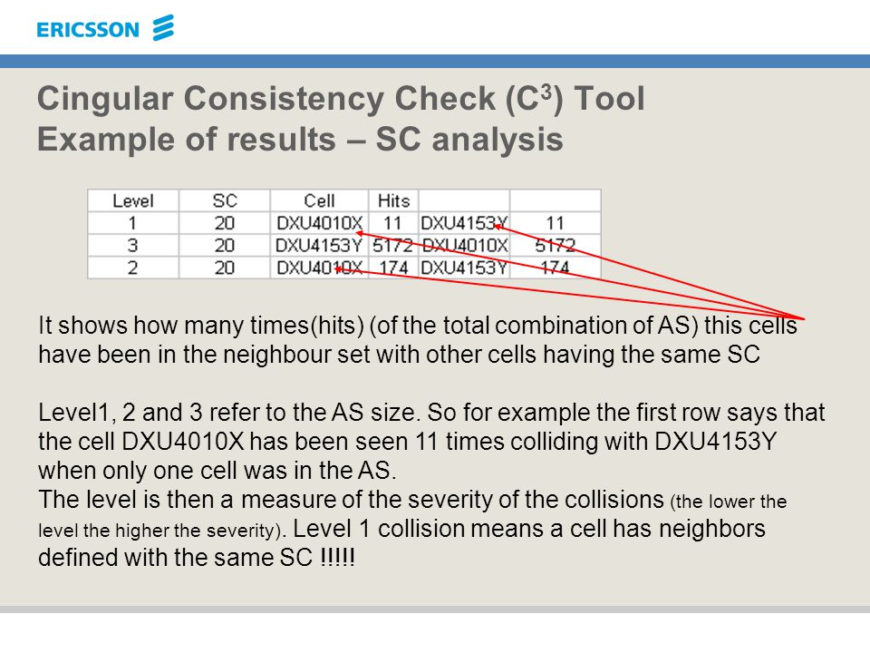 Cingular Consistency Check (C3) Tool Example of results – SC analysis