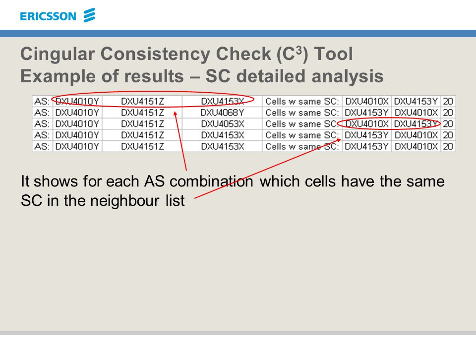 Cingular Consistency Check (C3) Tool Example of results – SC detailed analysis