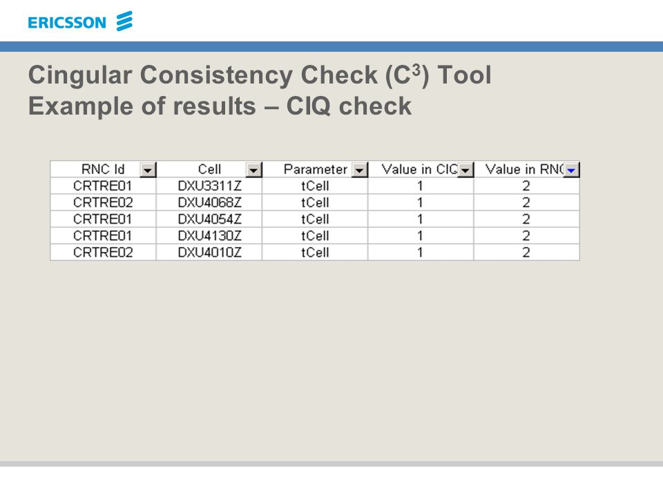 Cingular Consistency Check (C3) Tool Example of results – CIQ check