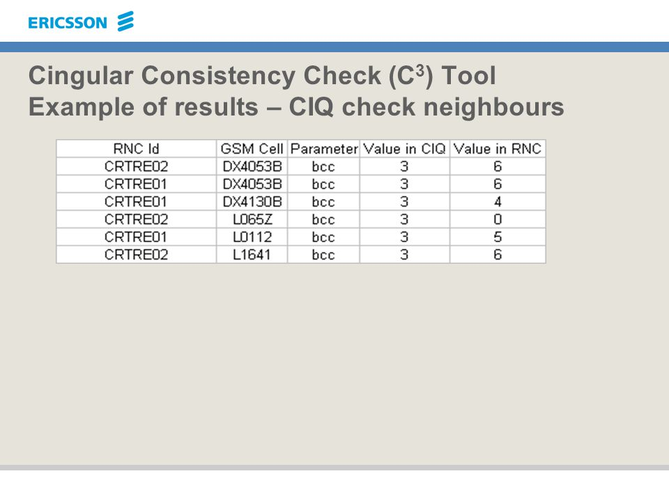 Cingular Consistency Check (C3) Tool Example of results – CIQ check neighbours