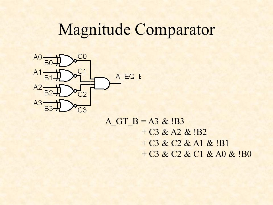 Magnitude Comparator A_GT_B = A3 & !B3 + C3 & A2 & !B2