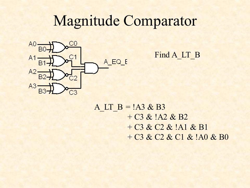 Magnitude Comparator Find A_LT_B A_LT_B = !A3 & B3 + C3 & !A2 & B2