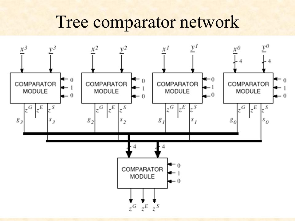 Tree comparator network