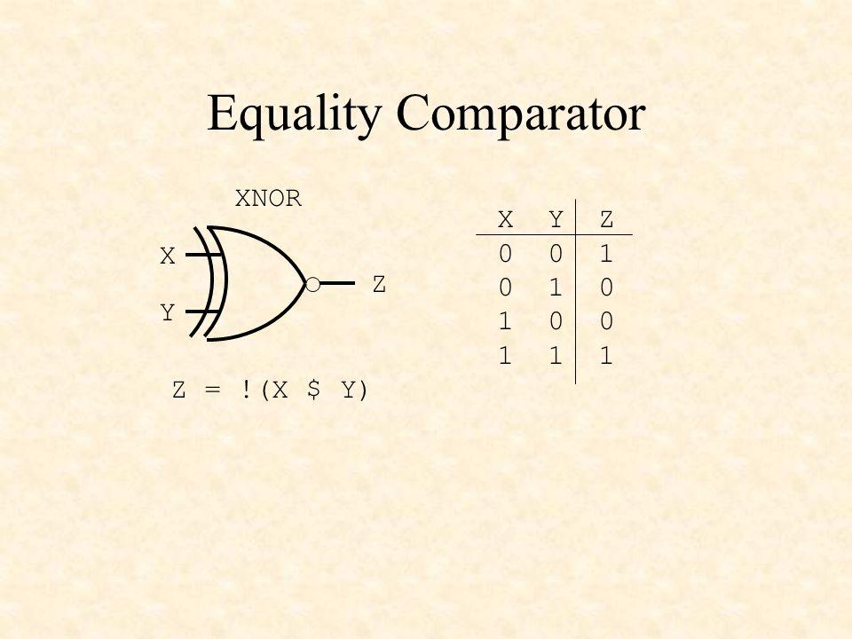 Equality Comparator XNOR X Y Z 0 0 1 0 1 0 X 1 0 0 Z 1 1 1 Y