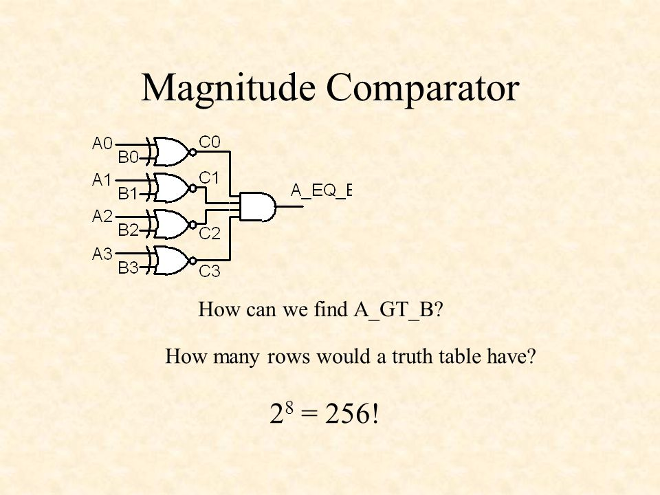 Magnitude Comparator How can we find A_GT_B