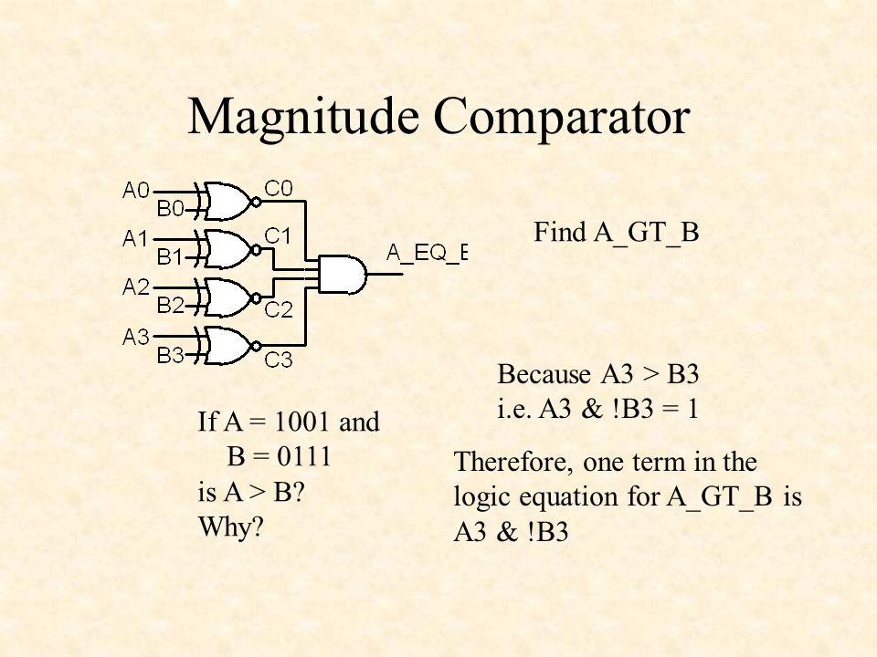 Magnitude Comparator Find A_GT_B Because A3 > B3 i.e. A3 & !B3 = 1