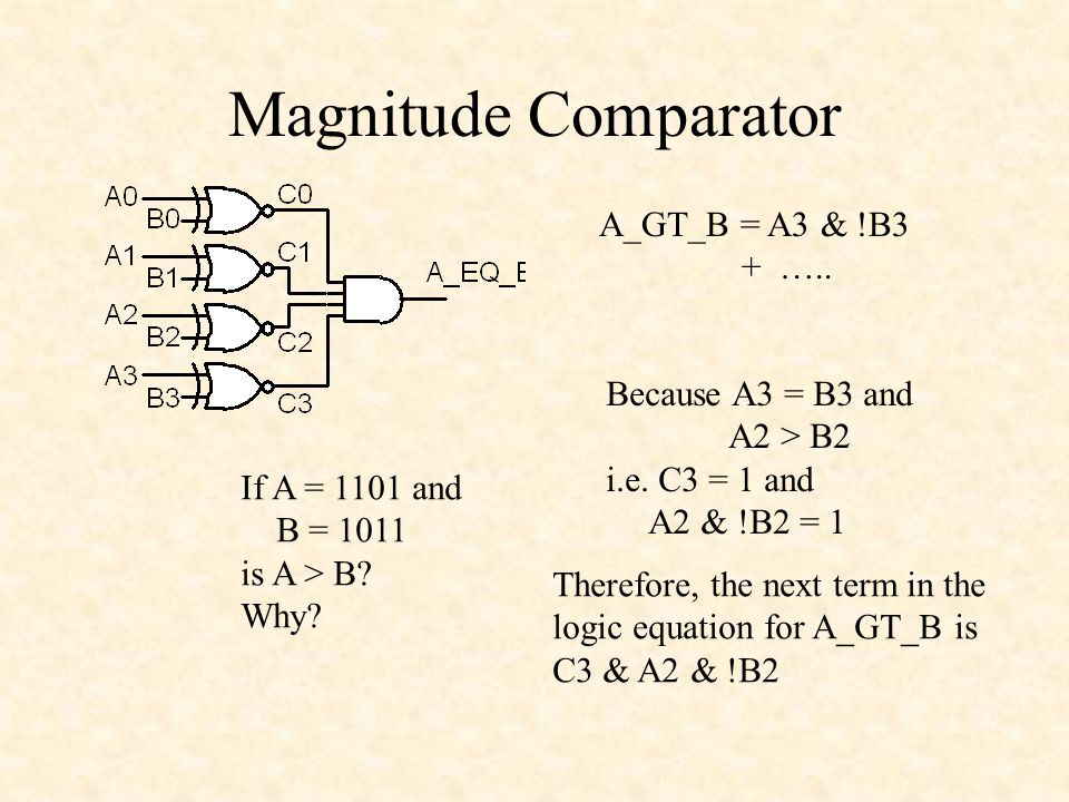 Magnitude Comparator A_GT_B = A3 & !B3 + ….. Because A3 = B3 and
