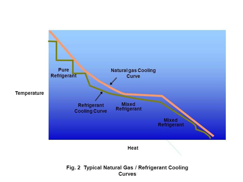Fig. 2 Typical Natural Gas / Refrigerant Cooling Curves