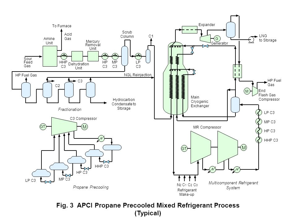 Fig. 3 APCI Propane Precooled Mixed Refrigerant Process (Typical)