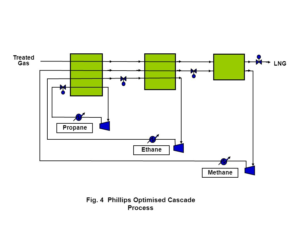 Fig. 4 Phillips Optimised Cascade Process