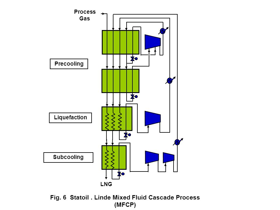 Fig. 6 Statoil . Linde Mixed Fluid Cascade Process (MFCP)