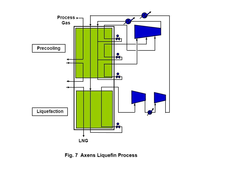 Fig. 7 Axens Liquefin Process