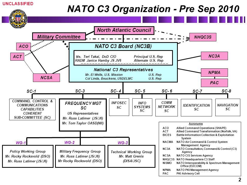 NATO C3 Organization - Pre Sep 2010