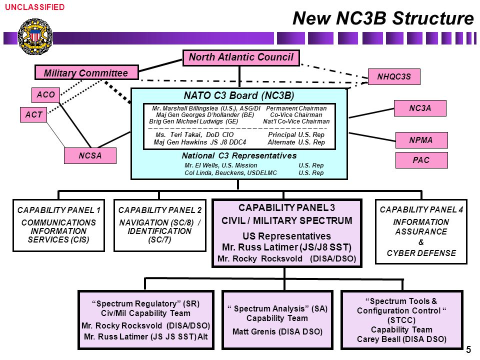 New NC3B Structure North Atlantic Council NATO C3 Board (NC3B)