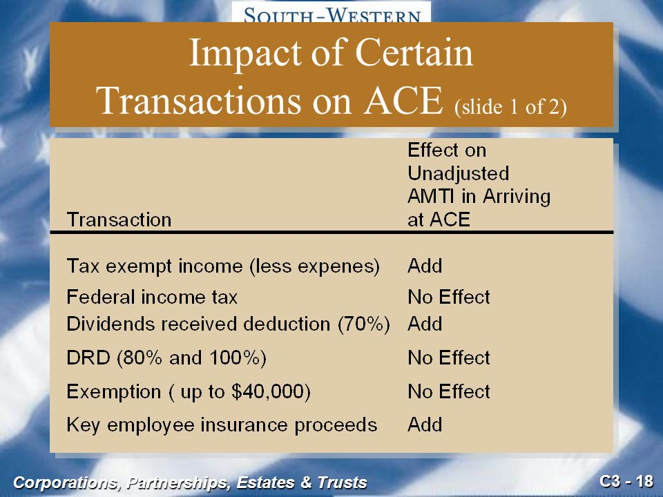 Impact of Certain Transactions on ACE (slide 1 of 2)