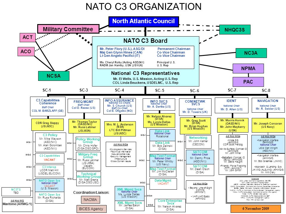 NATO C3 ORGANIZATION North Atlantic Council NATO C3 Board