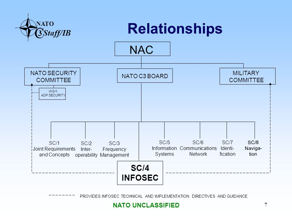Relationships NAC SC/4 INFOSEC NATO UNCLASSIFIED NATO SECURITY