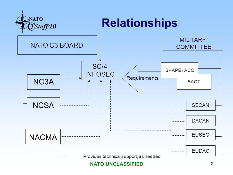 Relationships NC3A NCSA NACMA NATO C3 BOARD SC/4 INFOSEC MILITARY