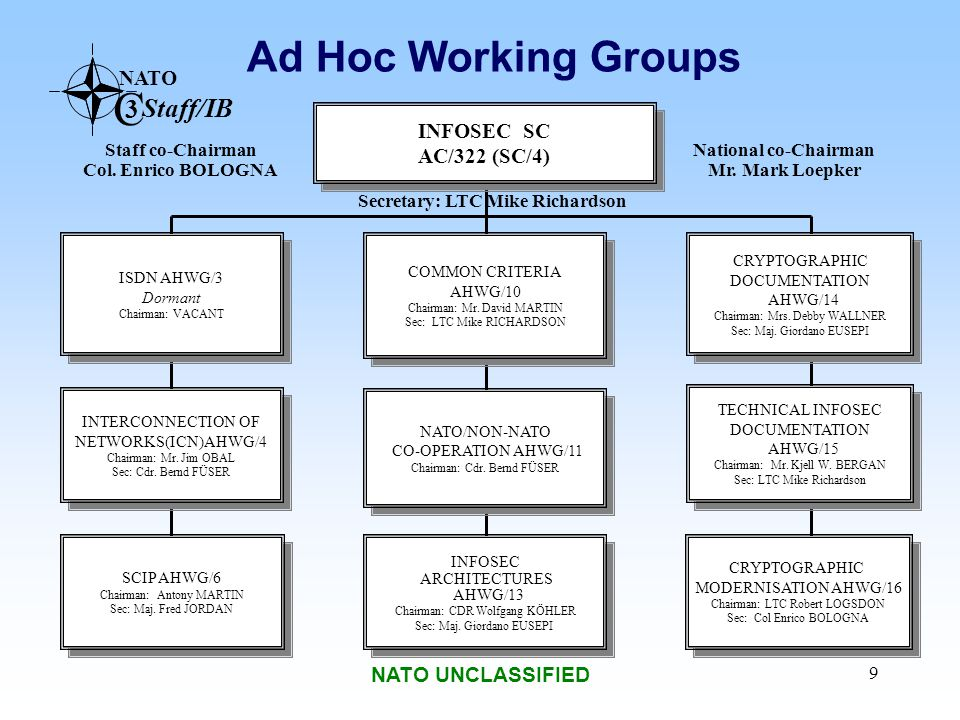 Ad Hoc Working Groups INFOSEC SC AC/322 (SC/4) NATO UNCLASSIFIED