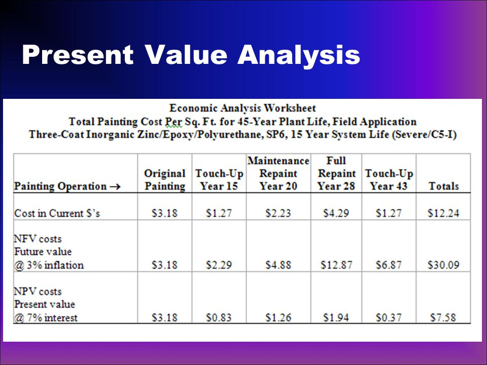 Present Value Analysis