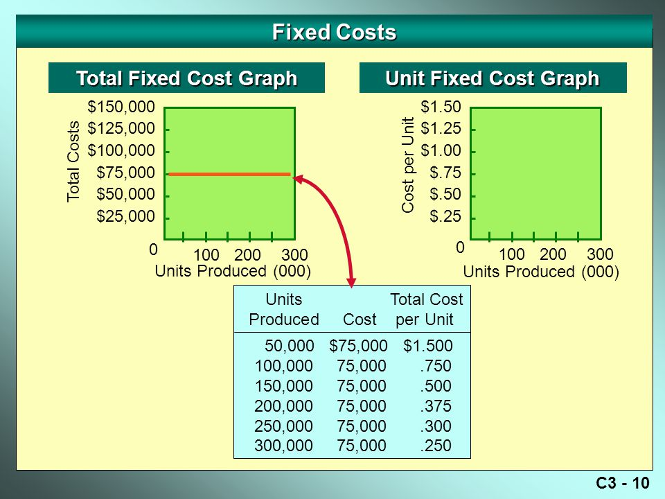 Fixed Costs Total Fixed Cost Graph Unit Fixed Cost Graph $150,000
