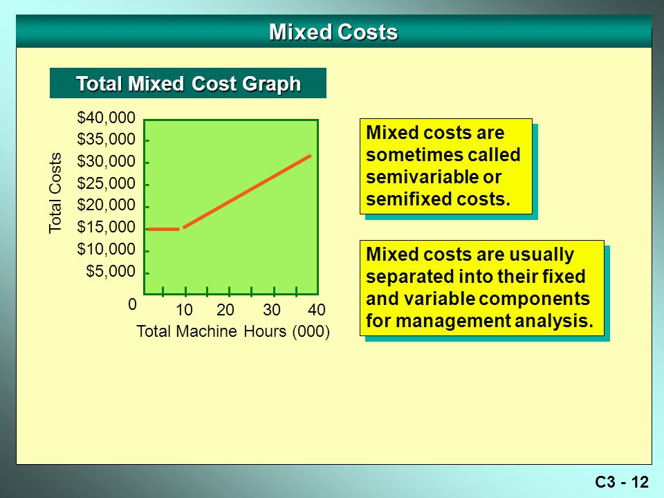 Mixed Costs Total Mixed Cost Graph