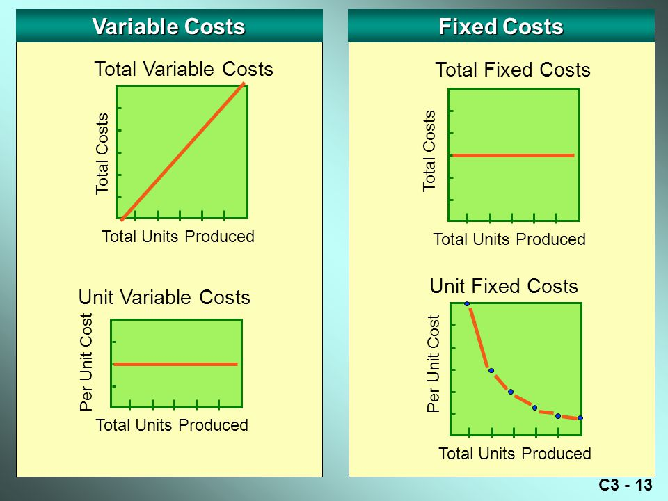 Variable Costs Fixed Costs