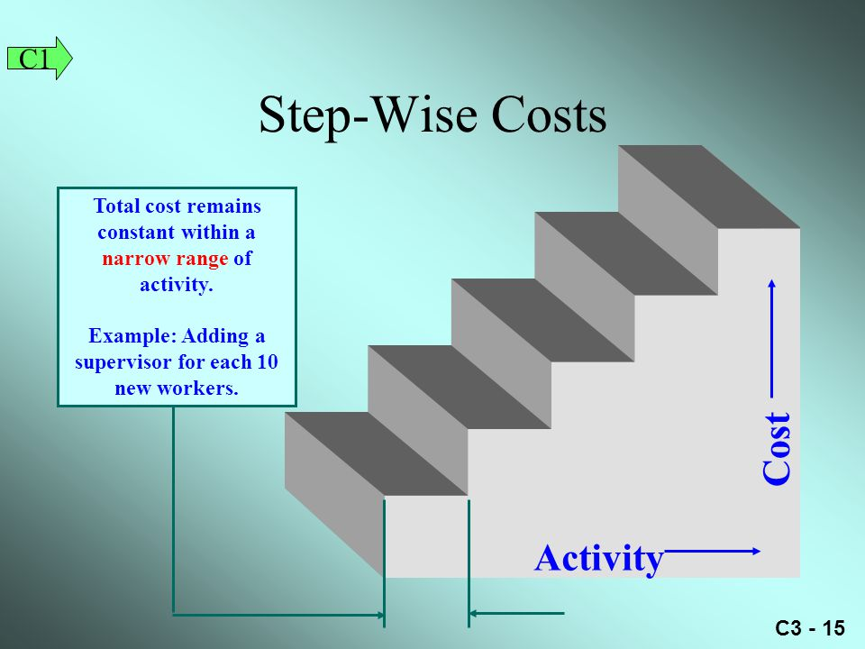 Step-Wise Costs Cost Activity C1
