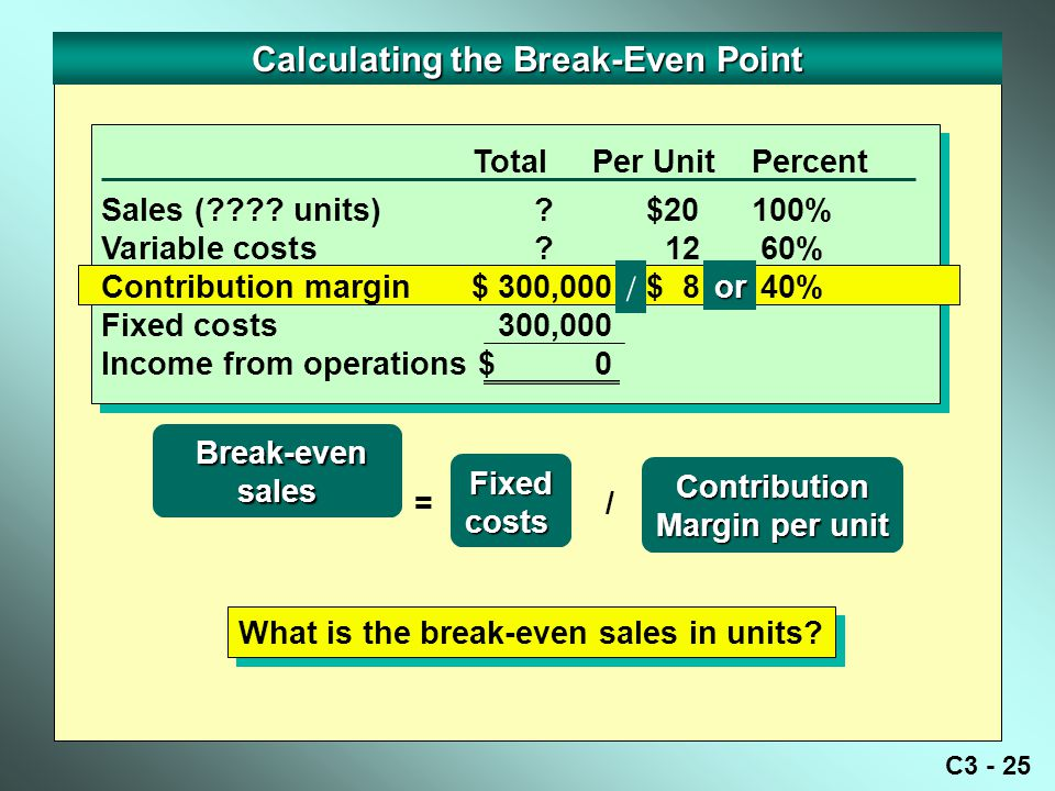 Calculating the Break-Even Point