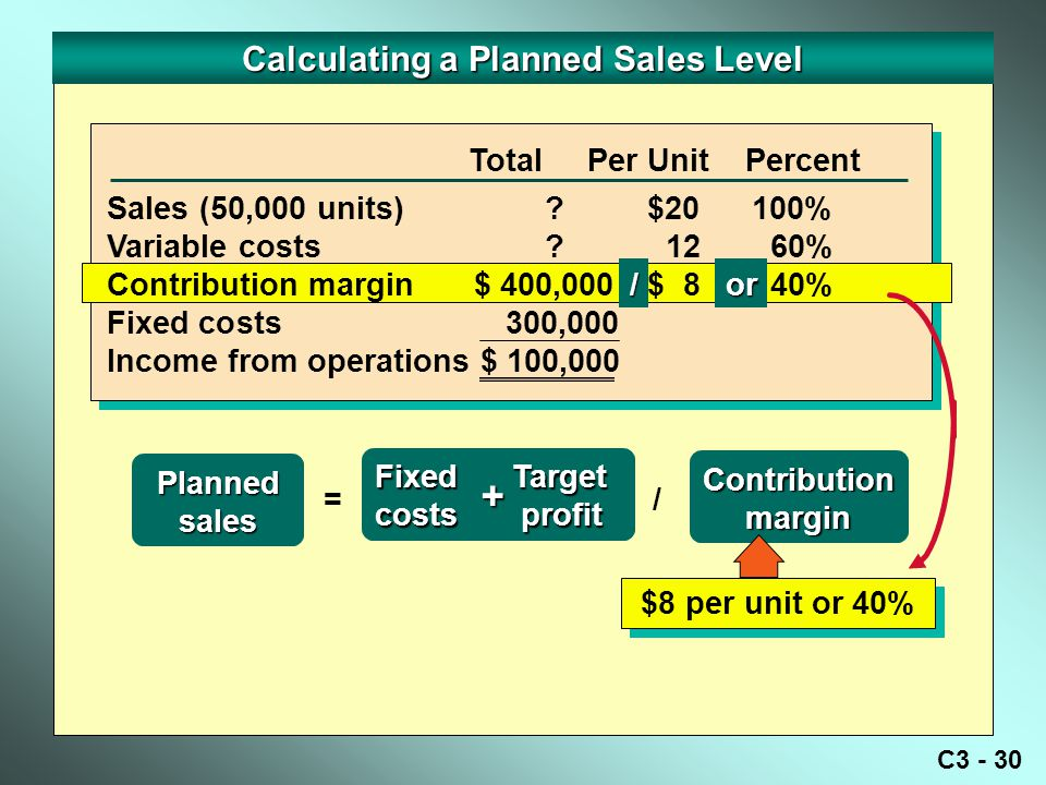 Calculating a Planned Sales Level