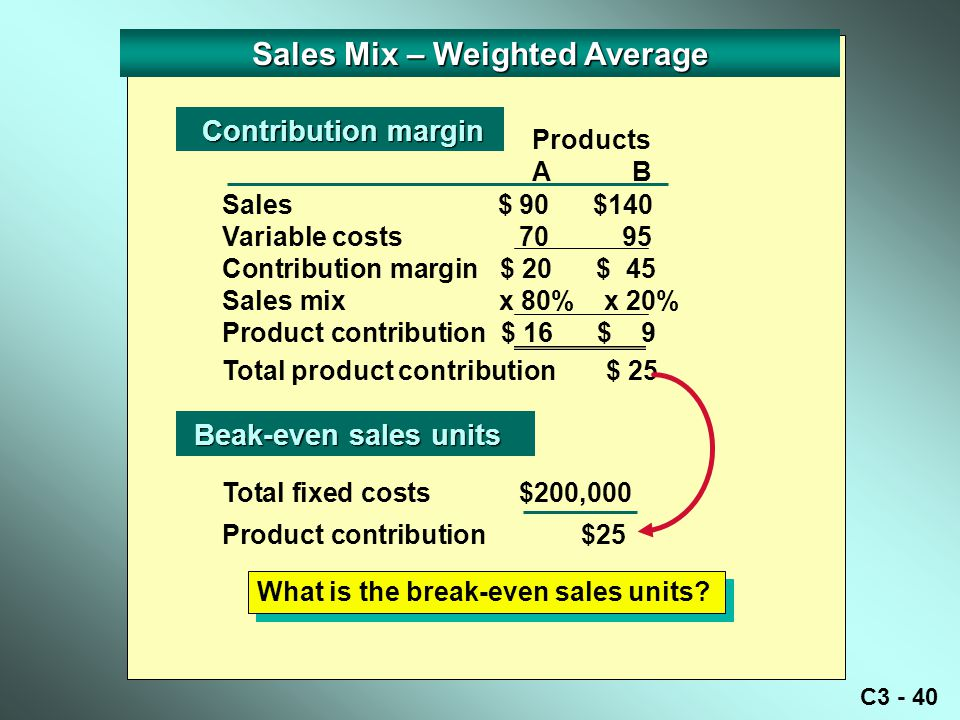 Sales Mix – Weighted Average