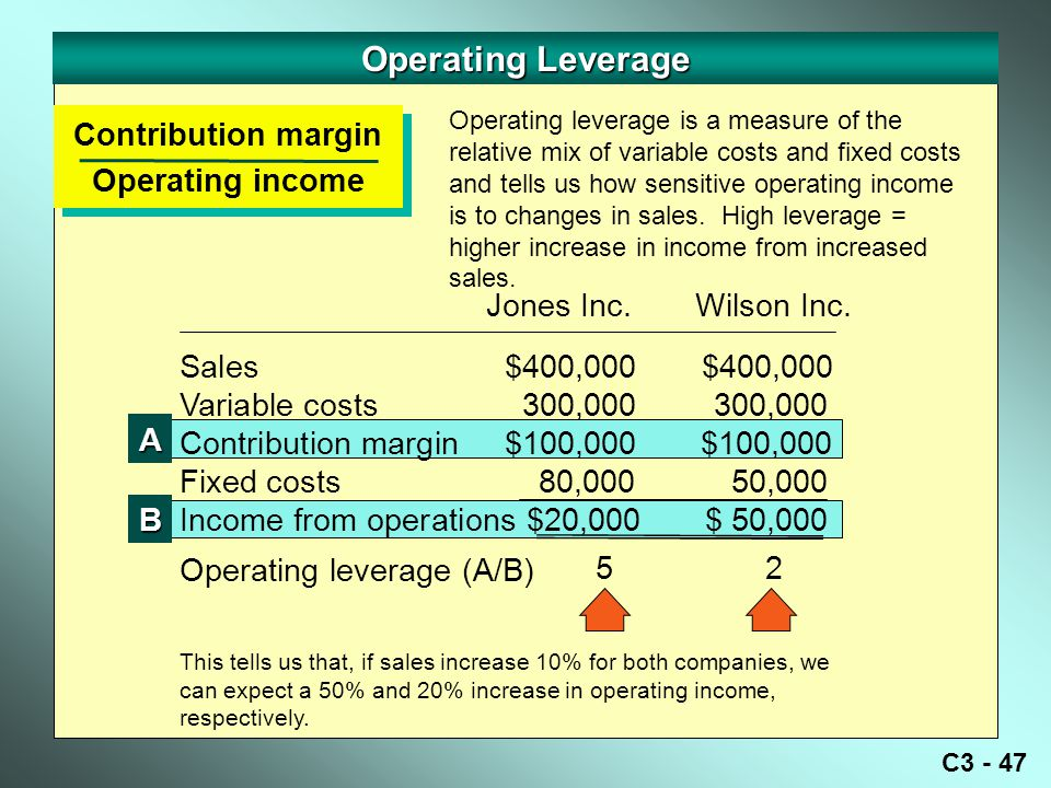 Operating Leverage Contribution margin Operating income