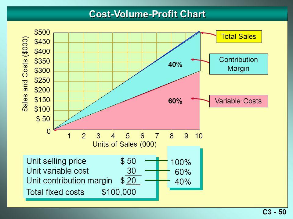 Cost-Volume-Profit Chart
