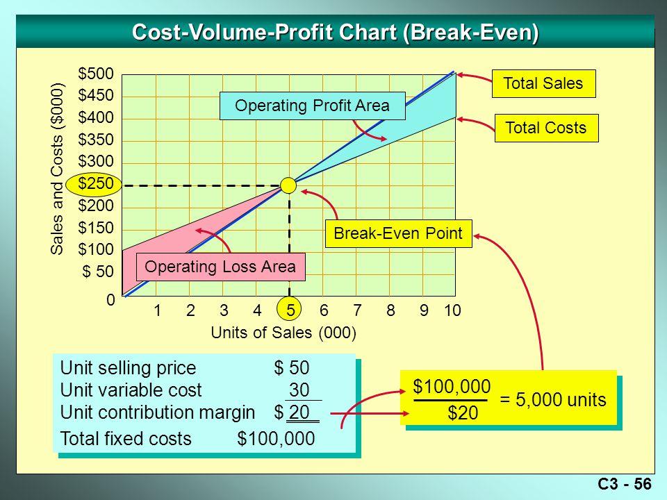 Cost-Volume-Profit Chart (Break-Even)