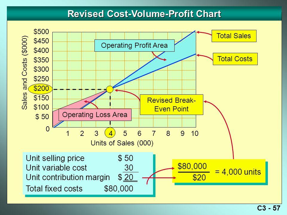 Revised Cost-Volume-Profit Chart