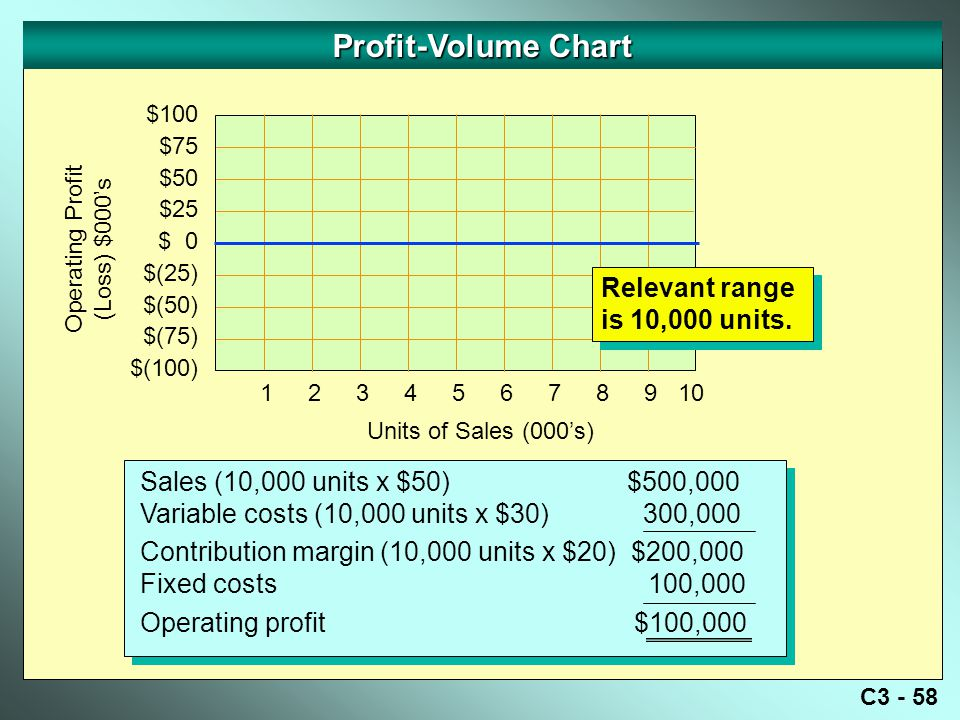Profit-Volume Chart Relevant range is 10,000 units.