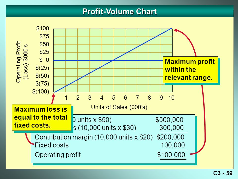 Profit-Volume Chart Maximum profit within the relevant range.
