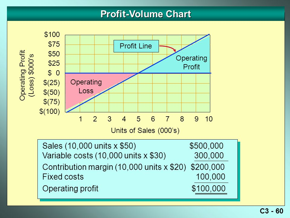 Profit-Volume Chart Sales (10,000 units x $50) $500,000