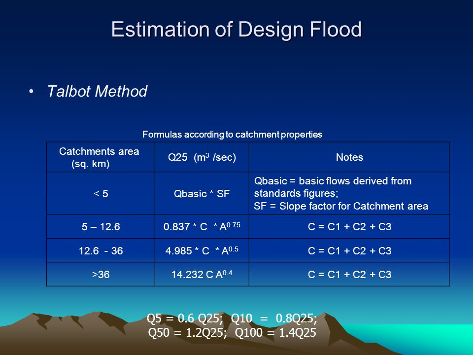 Estimation of Design Flood