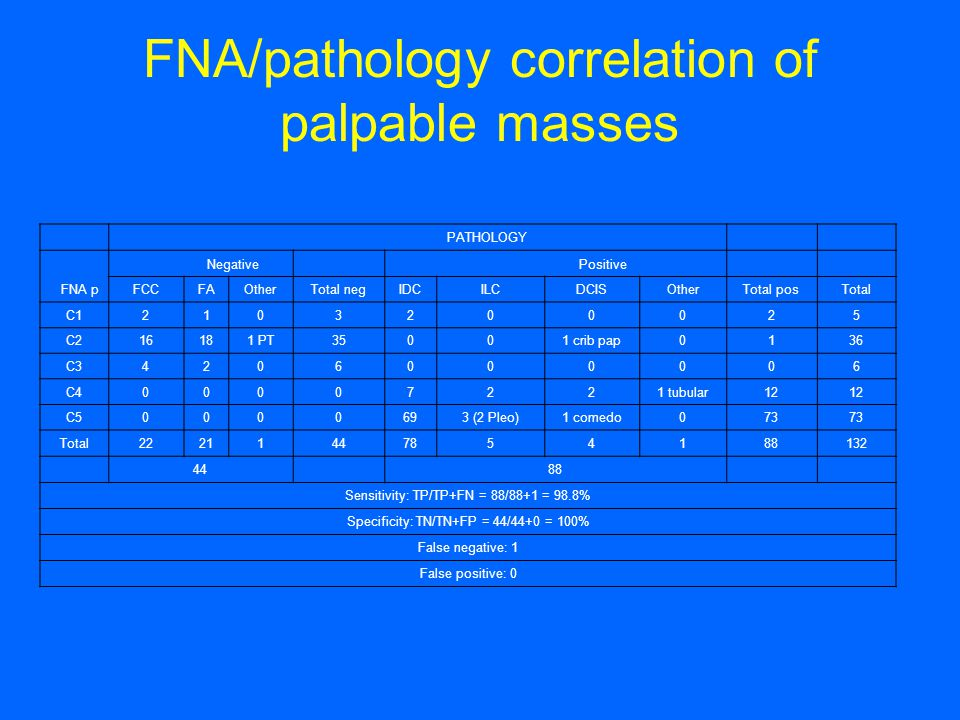FNA/pathology correlation of palpable masses