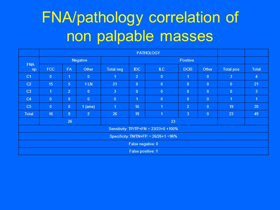 FNA/pathology correlation of non palpable masses